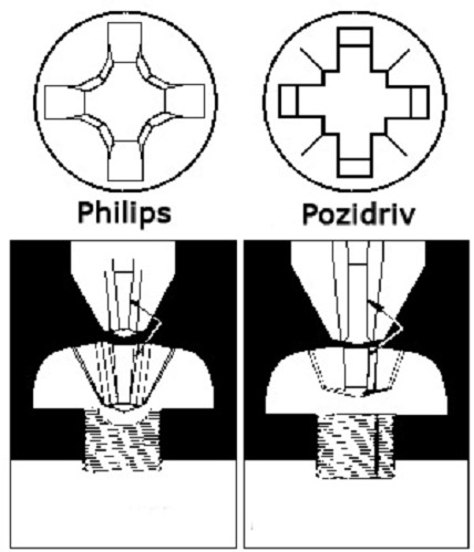 Philips vs pozidriv